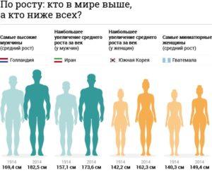 Средний рост мужчин в россии 2020