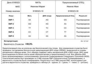 Стоимость теста днк на отцовство в украине