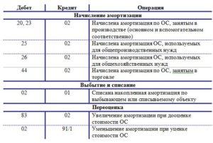 Проводка начислена амортизация основных средств используемых в основном производстве