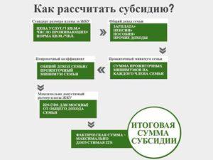 Калькулятор расчета жилищной субсидии 2020 в ростовской области