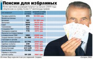 Какая пенсия у депутатов местного самоуправления