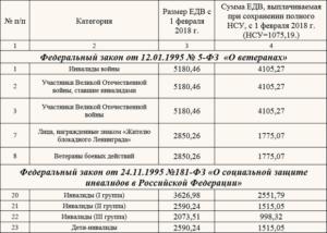 Какие выплаты положены при смерти пенсионера инвалида 1 группы башкирия