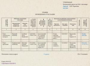 График аттестации специалистов по вопросам безопасности образец