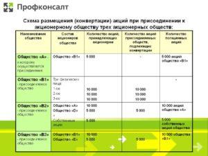 Пример оформления уставного капитала при присоединении