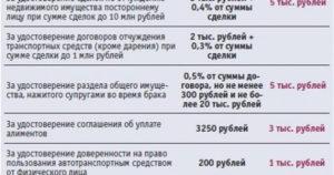 Услуги нотариуса по оформлению наследства цены уфа