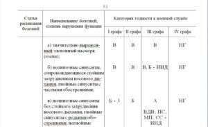Расписание болезней военкомат беларусь 2020