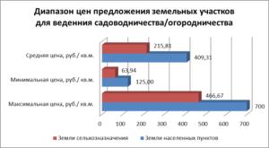 Зависимость стоимости земель сельскохозяйственного назначения от направления московской области 2020