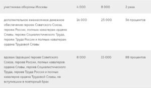 Герой труда россии льготы и выплаты 2020