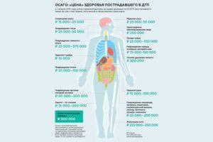 Таблица выплат по вреду здоровью осаго 2020