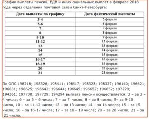 За какое число начислили пенсию на украине