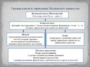 Московское княжество 12 15 века государственный строй кратко