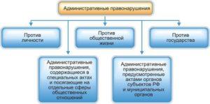 Административные правонарушения против личности