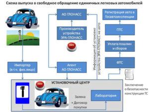 Обязательна ли кнопка глонасс при постановке на учет легкового автомобиля