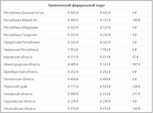 Прожиточный минимум г саранск пенсионер 2020 год