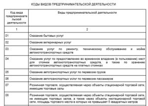 Коды вида деятельности енвд для ип 2020