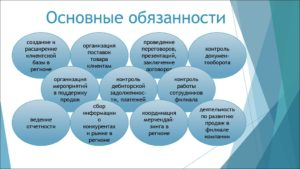 Менеджер по региональному развитию обязанности