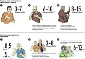 Ответственность за употребление спайса в россии