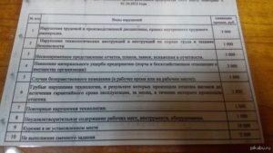 Список штрафов для сотрудников магазина