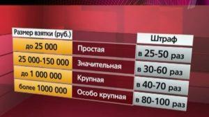 Какое наказание за взятку размере 500 рублей