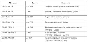 Приобретение долга по договору цессии проводки