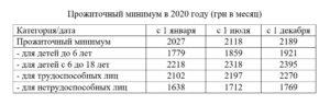 Прожиточный минимум в башкирии на 2020 год для детей