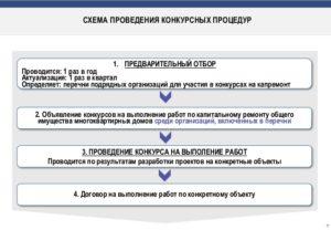 Как правильно конкурентные процедуры или конкурсные процедуры