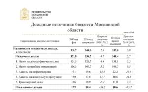 Оклад специалиста 2 категории на 2020 год в московской области