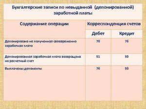 Бухгалтерские проводки по депонированным суммам