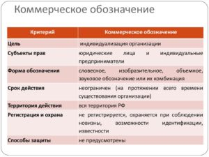 Отличие договора товарного знака от коммерческого обозначения