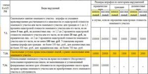 Размер штраф за незаконные постройки на своем участке