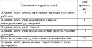 Копии приказов для начисления заработной платы срок хранения