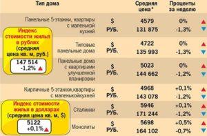 Положено ли военнослужащему при получении квартиры 9квадратных метров