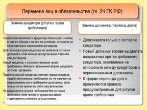 Перевод долга и уступка права требования
