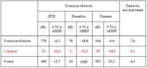 В чем измеряется тяжесть последствий дтп