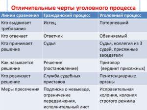 Таблица сходства и различия арбитражного гражданского прлцесса