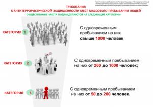 Категорирование общеобразовательных организаций