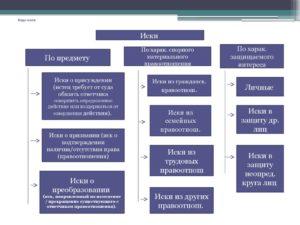 Преобразовательные иски в гражданском процессе примеры