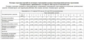 Стоимость страховки для поездки в россию на белоруском авто