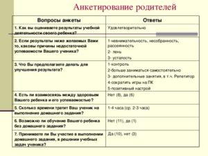 В анкете ответить на вопрос заинтересовн ли ты в повышении