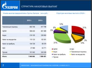 Уплата налога при продаже акций газпрома