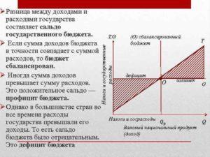 Положительная разница между доходами и затратами лица или компании