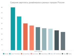 Сколько зарабатывают модельеры одежды в москве