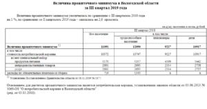Прожиточный минимум во владимирской области на 2020 год 2 квартал