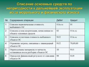 Списания основного средства с остаточной стоимостью в бюджете