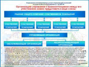 Закон о самоуправлении многоквартирным домом