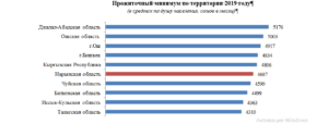 Минимальный прожиточный минимум в псковской области в 2020 году