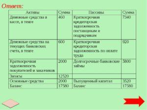 Задолженность перед бюджетом актив или пассив