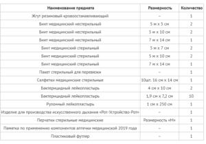 Состав аптечки на производстве 2020