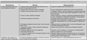 Причины списания системного блока для компьютера