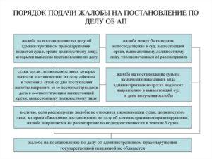 Сроки рассмотрения надзорной жалобы по административному делу